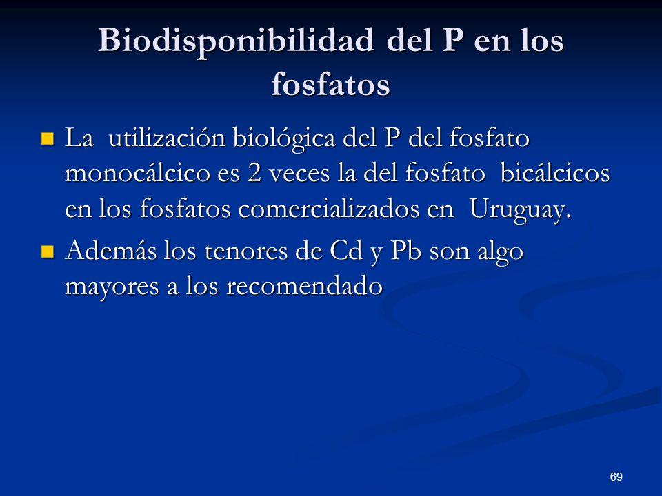 Biodisponibilidad del P en los fosfatos La utilización biológica del P del fosfato monocálcico es 2 veces la del fosfato bicálcicos en los fosfatos co