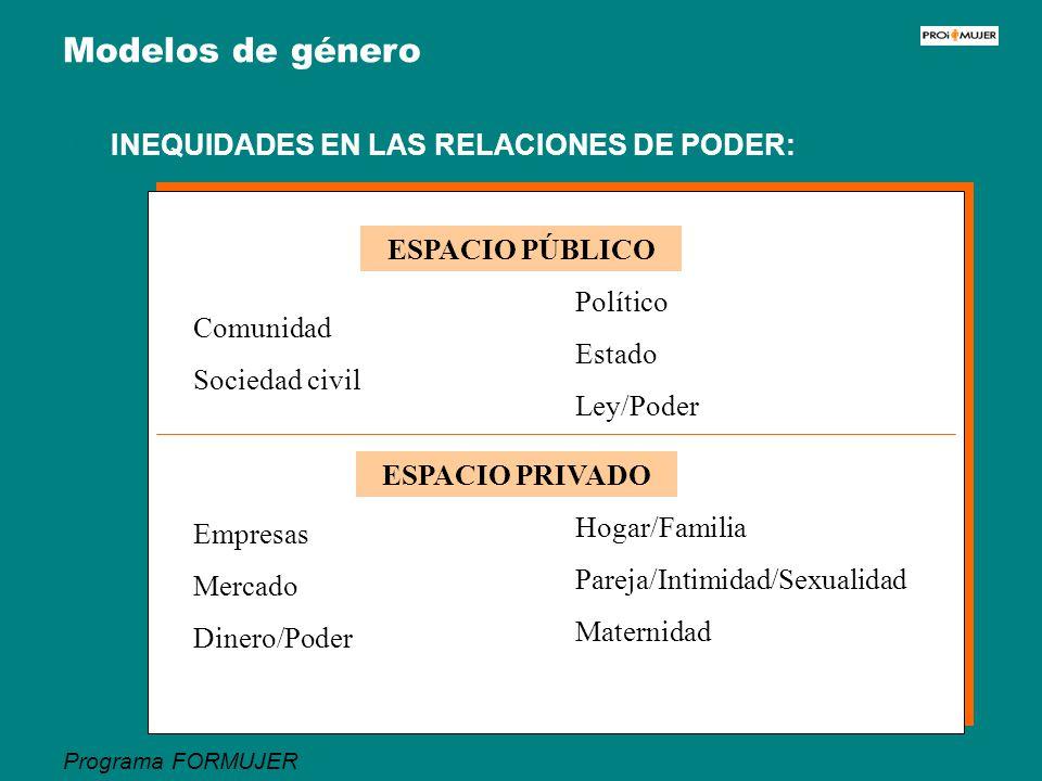 Programa FORMUJER Modelos de género INEQUIDADES EN LAS RELACIONES DE PODER: ESPACIO PÚBLICO Comunidad Sociedad civil Político Estado Ley/Poder ESPACIO