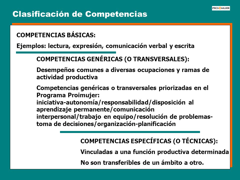 Clasificación de Competencias COMPETENCIAS BÁSICAS: Ejemplos: lectura, expresión, comunicación verbal y escrita COMPETENCIAS GENÉRICAS (O TRANSVERSALE