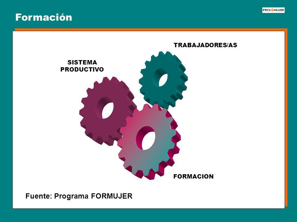 FORMACION SISTEMA PRODUCTIVO TRABAJADORES/AS Formación Fuente: Programa FORMUJER