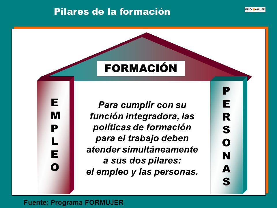 EMPLEOEMPLEO PERSONASPERSONAS FORMACIÓN Para cumplir con su función integradora, las políticas de formación para el trabajo deben atender simultáneame