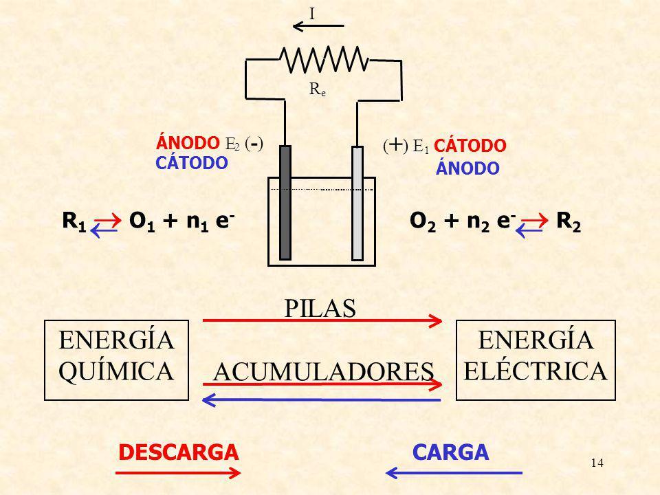 14 ENERGÍA QUÍMICA ENERGÍA ELÉCTRICA PILAS ACUMULADORES ( + ) E 1 CÁTODO ÁNODO E 2 ( - ) I R e R 1 O 1 + n 1 e - O 2 + n 2 e - R 2 DESCARGACARGA CÁTOD
