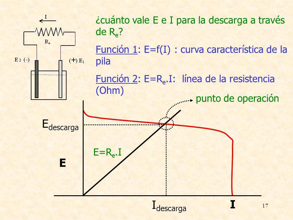17 E I ¿cuánto vale E e I para la descarga a través de R e ? Función 1: E=f(I) : curva característica de la pila Función 2: E=R e.I: línea de la resis