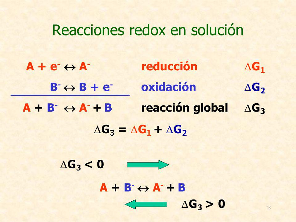 2 A + e - A - reducción B - B + e - oxidación A + B - A - + Breacción global Reacciones redox en solución G 1 G 2 G 3 G 3 = G 1 + G 2 A + B - A - + B