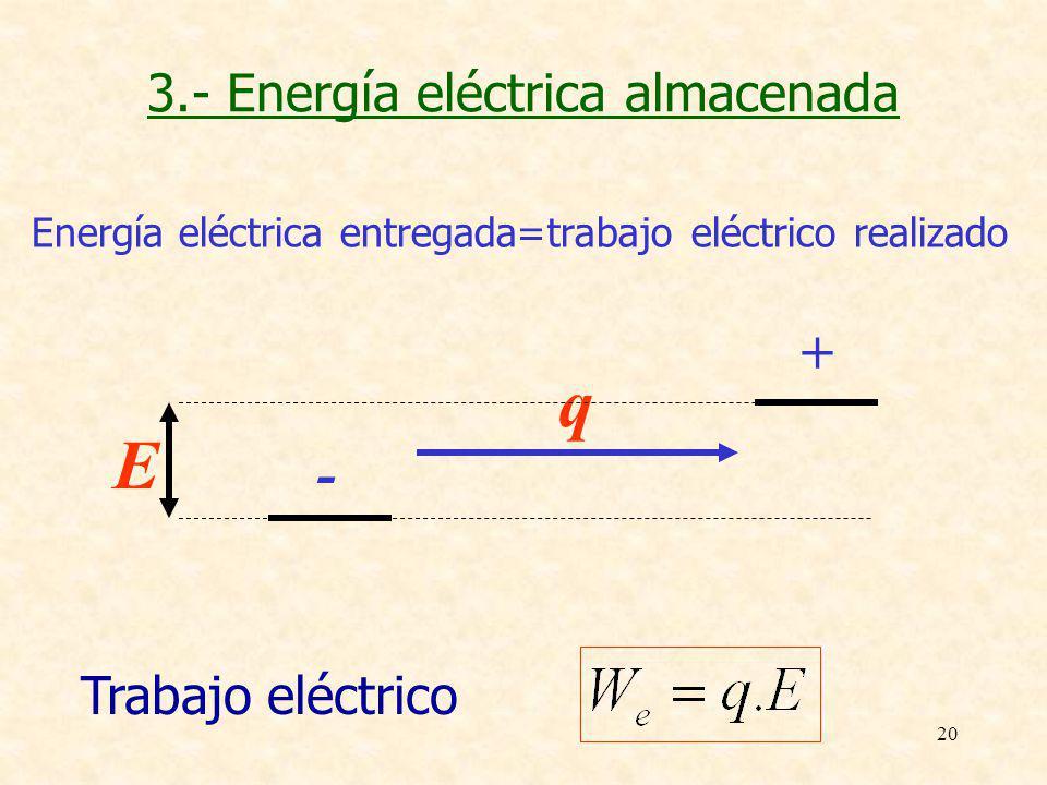 20 3.- Energía eléctrica almacenada Energía eléctrica entregada=trabajo eléctrico realizado Trabajo eléctrico q - + E