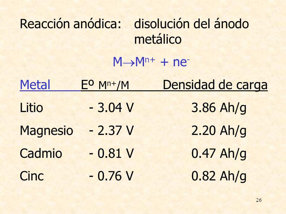 26 Reacción anódica: disolución del ánodo metálico M M n+ + ne - Metal Eº M n+ /M Densidad de carga Litio - 3.04 V 3.86Ah/g Magnesio - 2.37 V2.20Ah/g