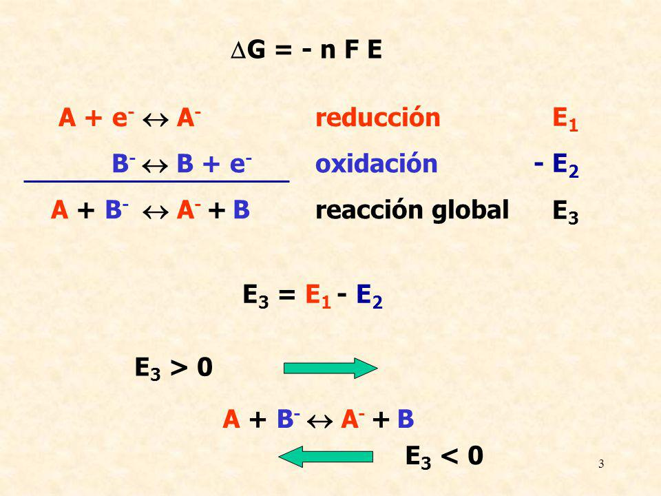 3 A + e - A - reducción B - B + e - oxidación A + B - A - + Breacción global E 1 - E 2 E 3 E 3 = E 1 - E 2 A + B - A - + B E 3 < 0 E 3 > 0 G = - n F E