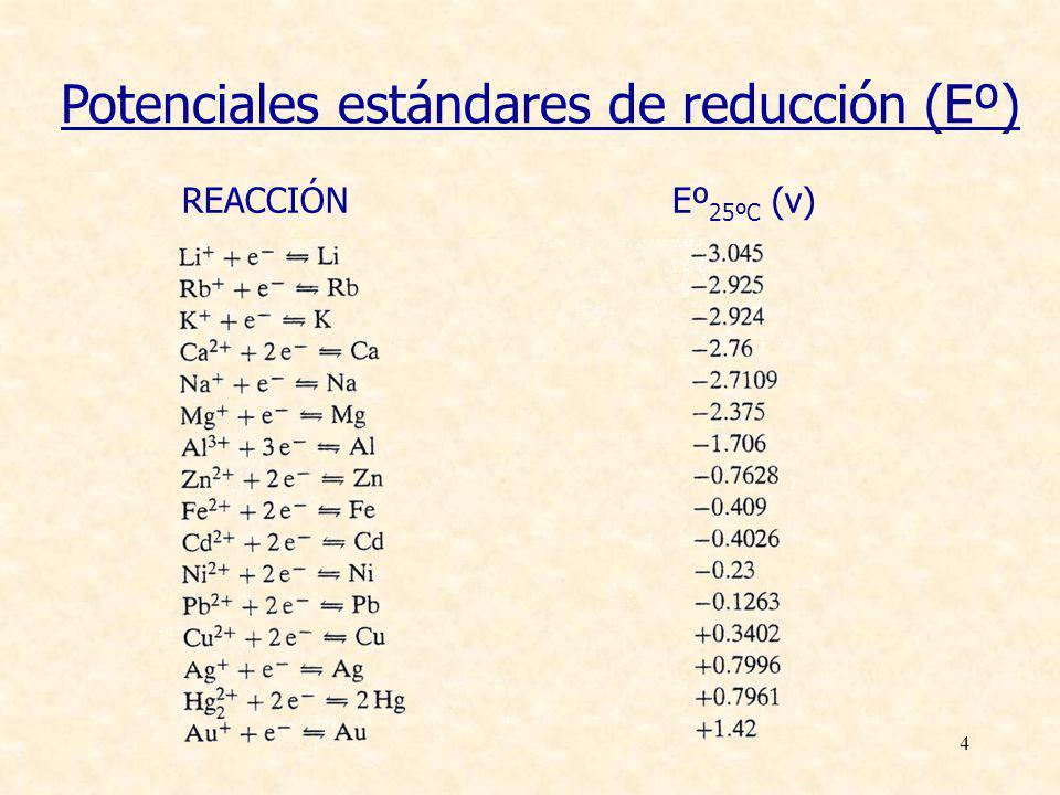 15 1.- Potencial (E) a.- Potencial de equilibrio (I = 0) (FEM, potencial normal o nominal) E CELDA j=0 = ( E c j=0 - E a j=0 ) Magnitud característica del par que constituye la celda Magnitudes de interés