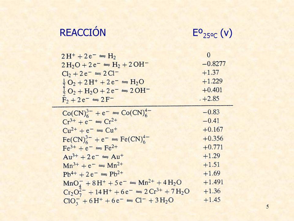 26 Reacción anódica: disolución del ánodo metálico M M n+ + ne - Metal Eº M n+ /M Densidad de carga Litio - 3.04 V 3.86Ah/g Magnesio - 2.37 V2.20Ah/g Cadmio - 0.81 V0.47 Ah/g Cinc - 0.76 V 0.82 Ah/g