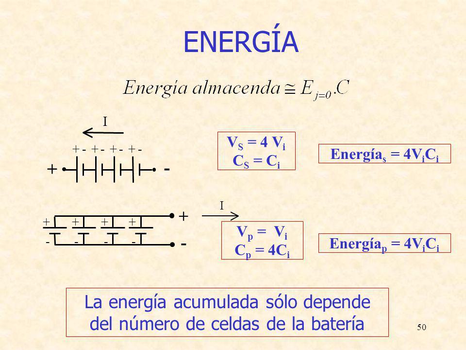 50 +- +- +- +- + - I + - + - + - + - + - I ENERGÍA Energía s = 4V i C i V S = 4 V i C S = C i Energía p = 4V i C i V p = V i C p = 4C i La energía acu