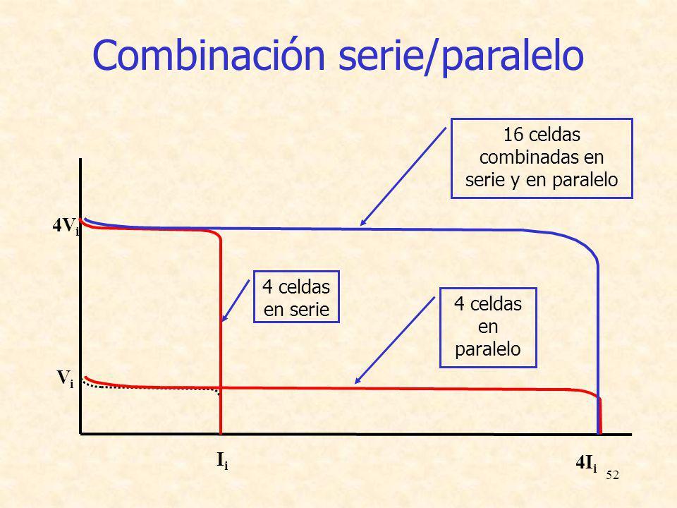 52 Combinación serie/paralelo V i I i 4Vi4Vi 4 celdas en serie 4I i 4 celdas en paralelo 16 celdas combinadas en serie y en paralelo