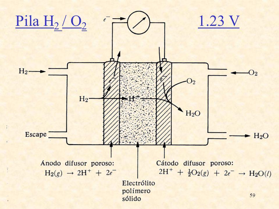 59 Pila H 2 / O 2 1.23 V