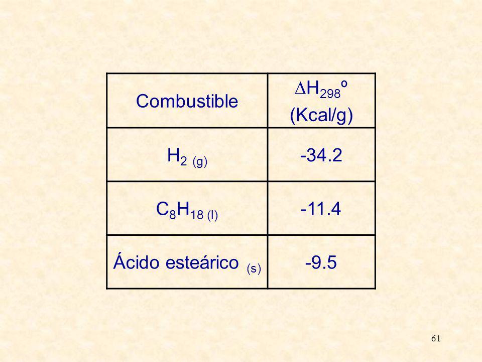 61 Combustible H 298 º (Kcal/g) H 2 (g) -34.2 C 8 H 18 (l) -11.4 Ácido esteárico (s) -9.5