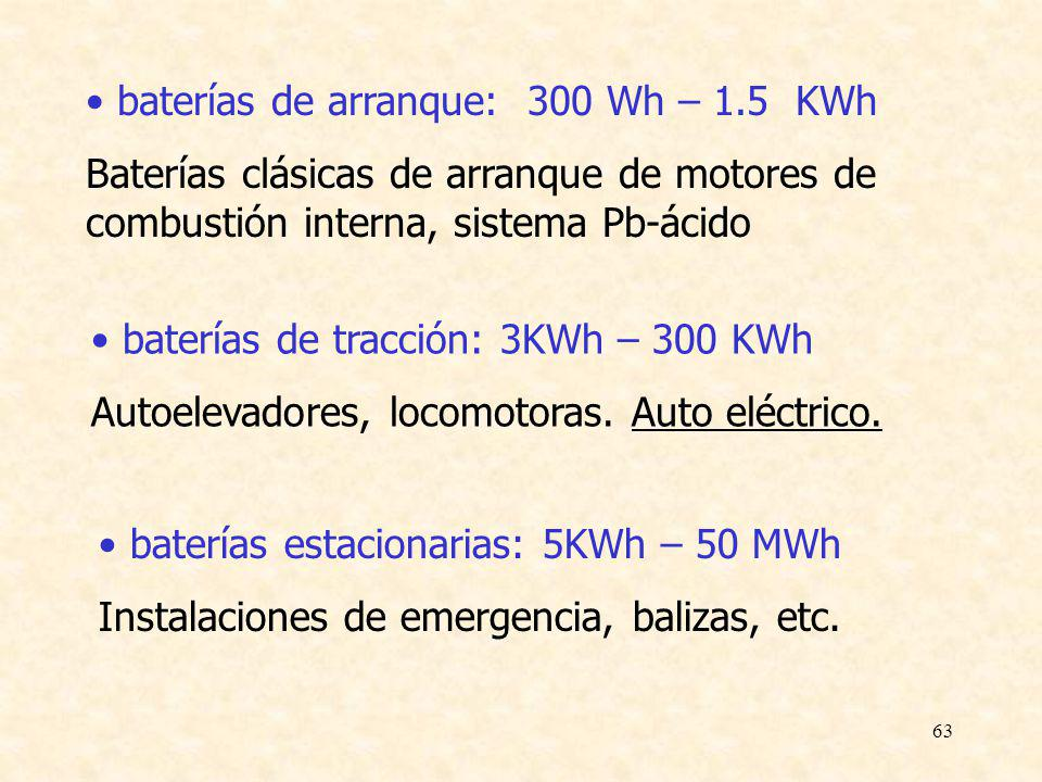 63 baterías de arranque: 300 Wh – 1.5 KWh Baterías clásicas de arranque de motores de combustión interna, sistema Pb-ácido baterías de tracción: 3KWh
