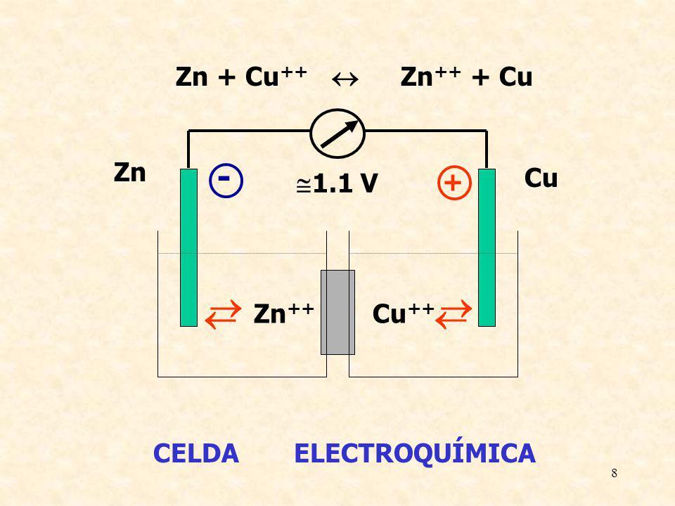 9 Zn + Cu ++ Zn ++ + Cu Zn Zn ++ Cu Cu ++ resistencia I e-e- CELDA GALVÁNICA + -
