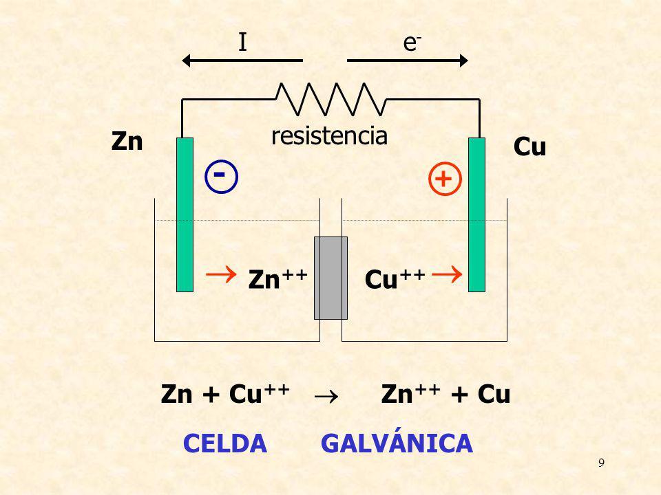 10 Zn + Cu ++ Zn ++ + Cu - Fuente + I e-e- CELDA ELECTROLÍTICA Zn Zn ++ Cu Cu ++ + -