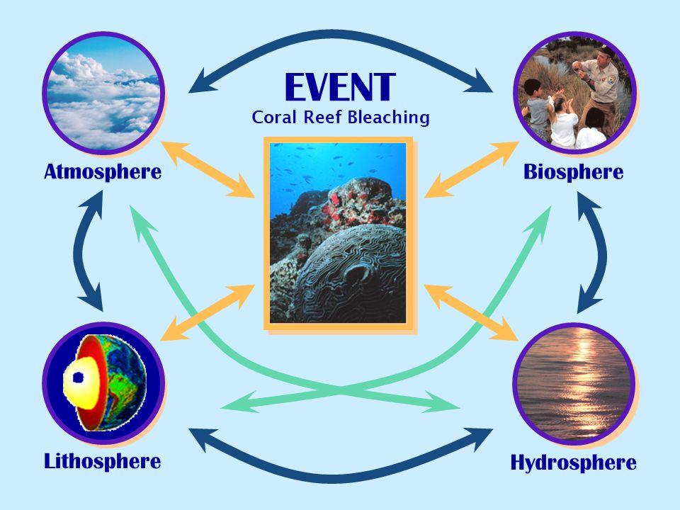 Atmosphere EVENT Biosphere Lithosphere Hydrosphere Coral Reef Bleaching
