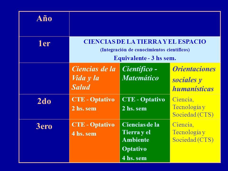 Año 1er CIENCIAS DE LA TIERRA Y EL ESPACIO (Integración de conocimientos científicos) Equivalente - 3 hs sem. Ciencias de la Vida y la Salud Científic