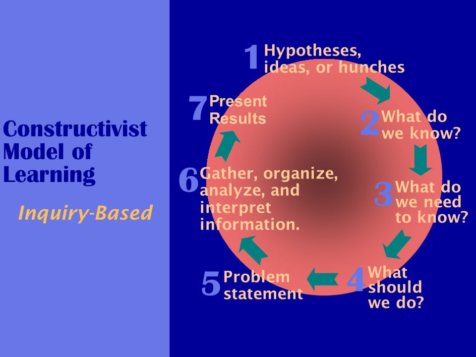 Constructivist Model of Learning Inquiry-Based Hypotheses, ideas, or hunches 1 What do we need to know? 3 What do we know? 2 What should we do? 4 Prob