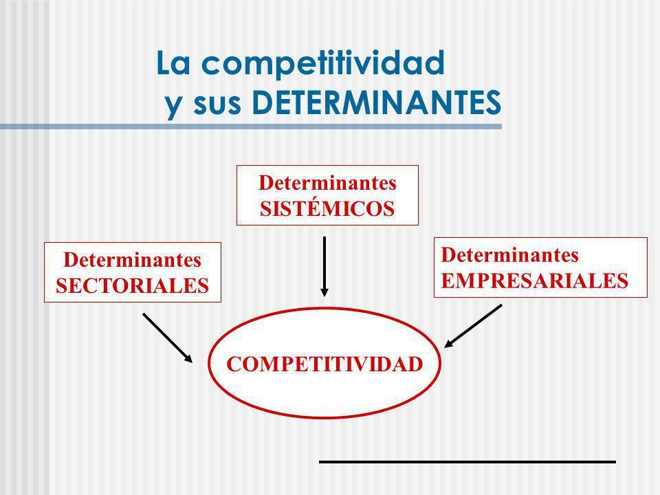 COMPETITIVIDAD Determinantes SISTÉMICOS Determinantes SECTORIALES Determinantes EMPRESARIALES La competitividad y sus DETERMINANTES