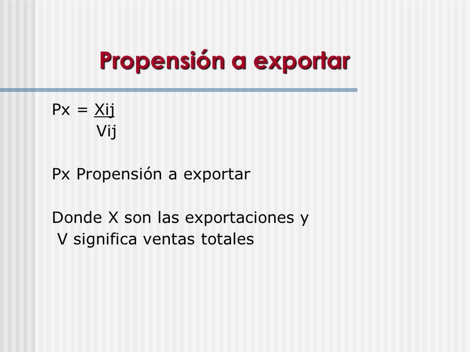 Propensión a exportar Px = Xij Vij Px Propensión a exportar Donde X son las exportaciones y V significa ventas totales