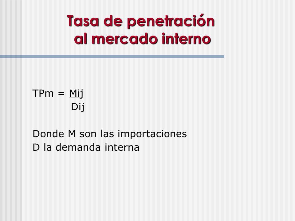 Tasa de penetración al mercado interno TPm = Mij Dij Donde M son las importaciones D la demanda interna