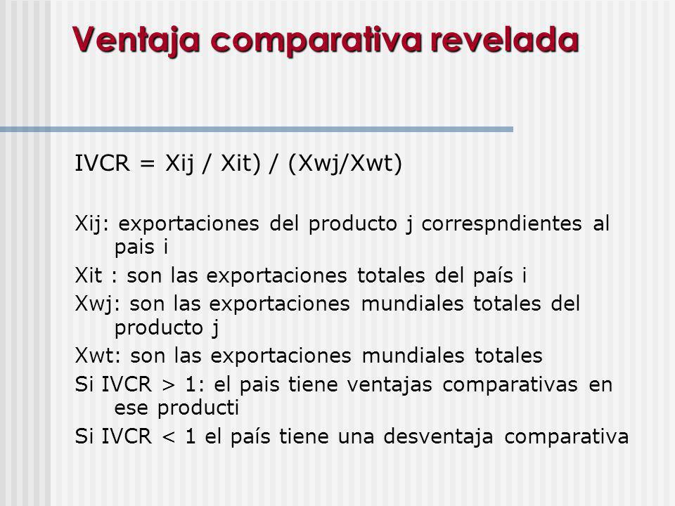 Ventaja comparativa revelada IVCR = Xij / Xit) / (Xwj/Xwt) Xij: exportaciones del producto j correspndientes al pais i Xit : son las exportaciones tot