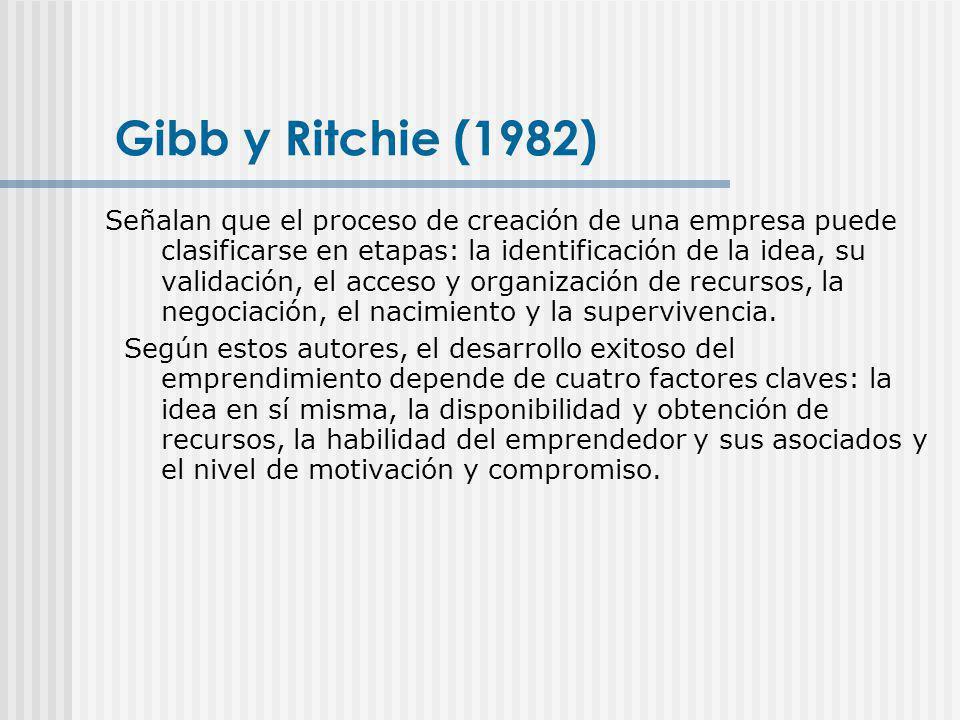 Gibb y Ritchie (1982) Señalan que el proceso de creación de una empresa puede clasificarse en etapas: la identificación de la idea, su validación, el