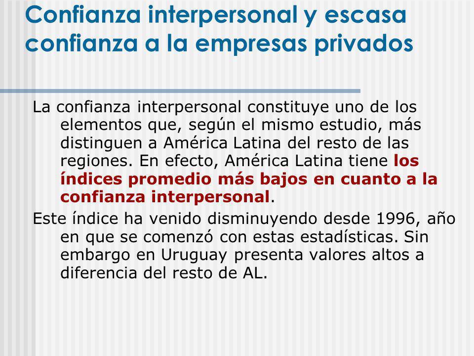 La confianza interpersonal constituye uno de los elementos que, según el mismo estudio, más distinguen a América Latina del resto de las regiones. En