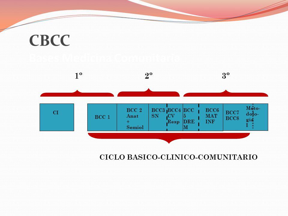 CBCC Bases Medicina Comunitaria CI BCC 1 BCC7 BCC8 Meto- dolo- gía I 1º2º3º CICLO BASICO-CLINICO-COMUNITARIO BCC 2 Anat + Semiol BCC3 SN BCC 5 DRE M BCC6 MAT INF BCC4 CV Resp