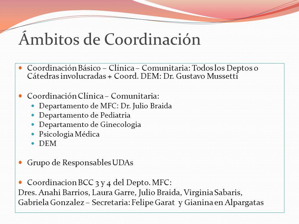 Ámbitos de Coordinación Coordinación Básico – Clínica – Comunitaria: Todos los Deptos o Cátedras involucradas + Coord.