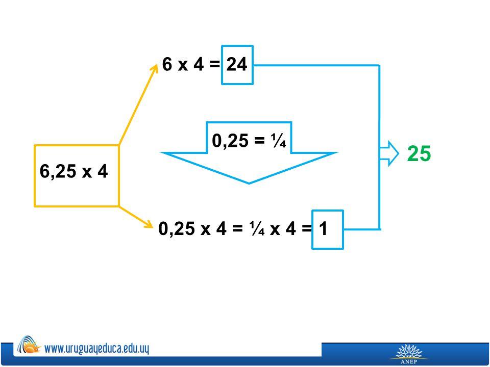 Y como son 4 centésimos -no es 1 centésimo-, multipliqué 6,25 (que era lo que daba al multiplicarlo por 1/100) x4 Hice primero 6 x 4 = 24 Y como sé que 25 centésimos es lo mismo que ¼, hice 25 centésimos por 4, que es igual a un entero Entonces, 1 entero más 24 = 25 Ahí obtuve cuánto era multiplicar 625 por 4/100 6,25 x 4 24 + 1 625 x 0,04 = 625 x 4/100 = 6,25 x 4