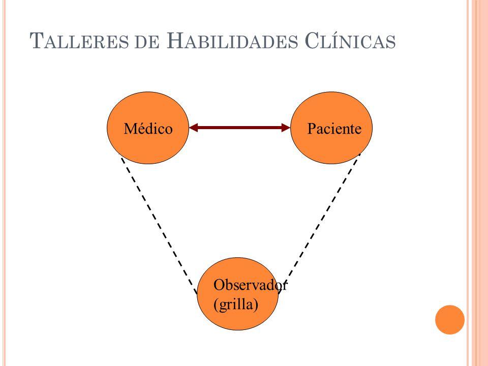 M ETODOLOGÍA : T ALLERES DE H ABILIDADES C LÍNICAS P RÁCTICA EN TRÍO Médico Observador (grilla) Paciente