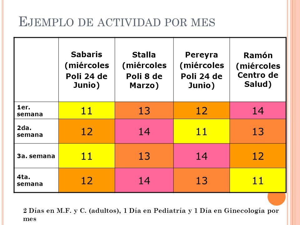 E JEMPLO DE ACTIVIDAD POR MES Sabaris (miércoles Poli 24 de Junio) Stalla (miércoles Poli 8 de Marzo) Pereyra (miércoles Poli 24 de Junio) Ramón (miér