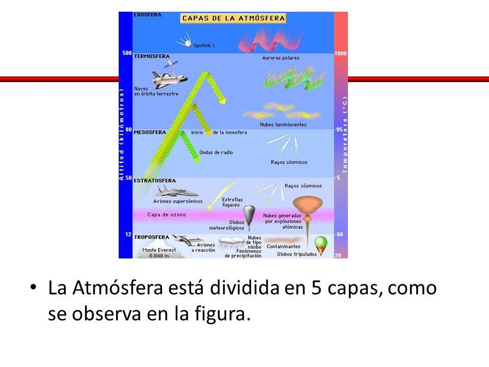 La Atmósfera está dividida en 5 capas, como se observa en la figura.