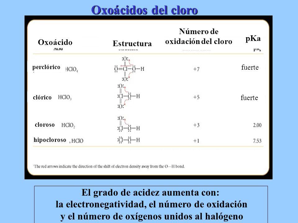 Oxoácidos del cloro Oxoácido Estructura Número de oxidación del cloro pKa hipocloroso cloroso perclórico clórico fuerte El grado de acidez aumenta con