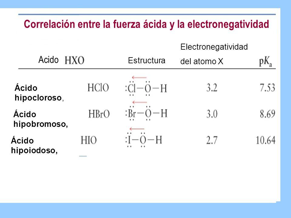 Correlación entre la fuerza ácida y la electronegatividad Acido Estructura Electronegatividad del atomo X Ácido hipocloroso, Ácido hipobromoso, Ácido