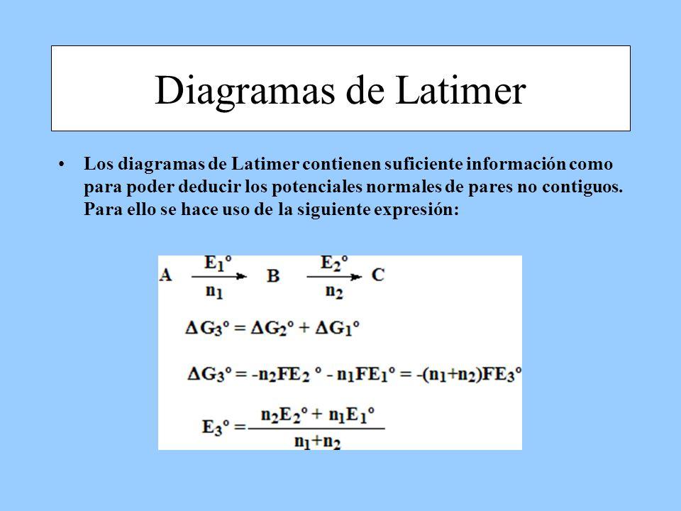 Los diagramas de Latimer contienen suficiente información como para poder deducir los potenciales normales de pares no contiguos. Para ello se hace us