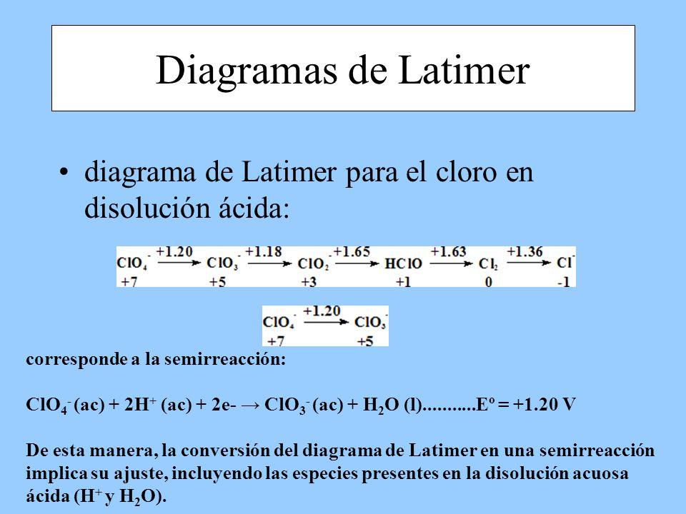diagrama de Latimer para el cloro en disolución ácida: corresponde a la semirreacción: ClO 4 - (ac) + 2H + (ac) + 2e- ClO 3 - (ac) + H 2 O (l)........