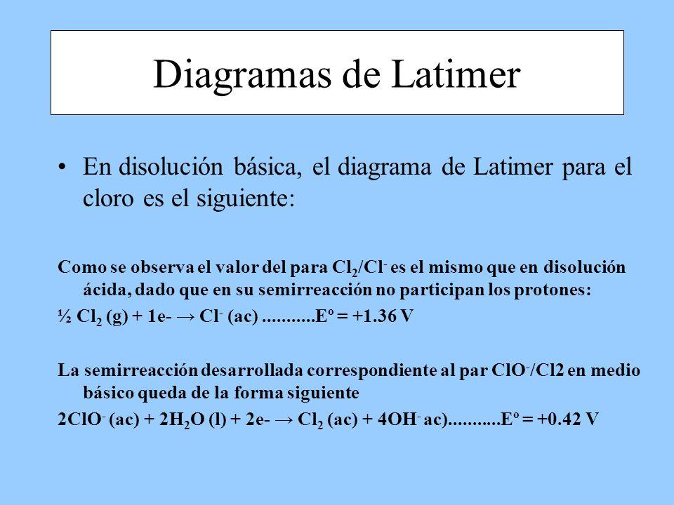 En disolución básica, el diagrama de Latimer para el cloro es el siguiente: Como se observa el valor del para Cl 2 /Cl - es el mismo que en disolución