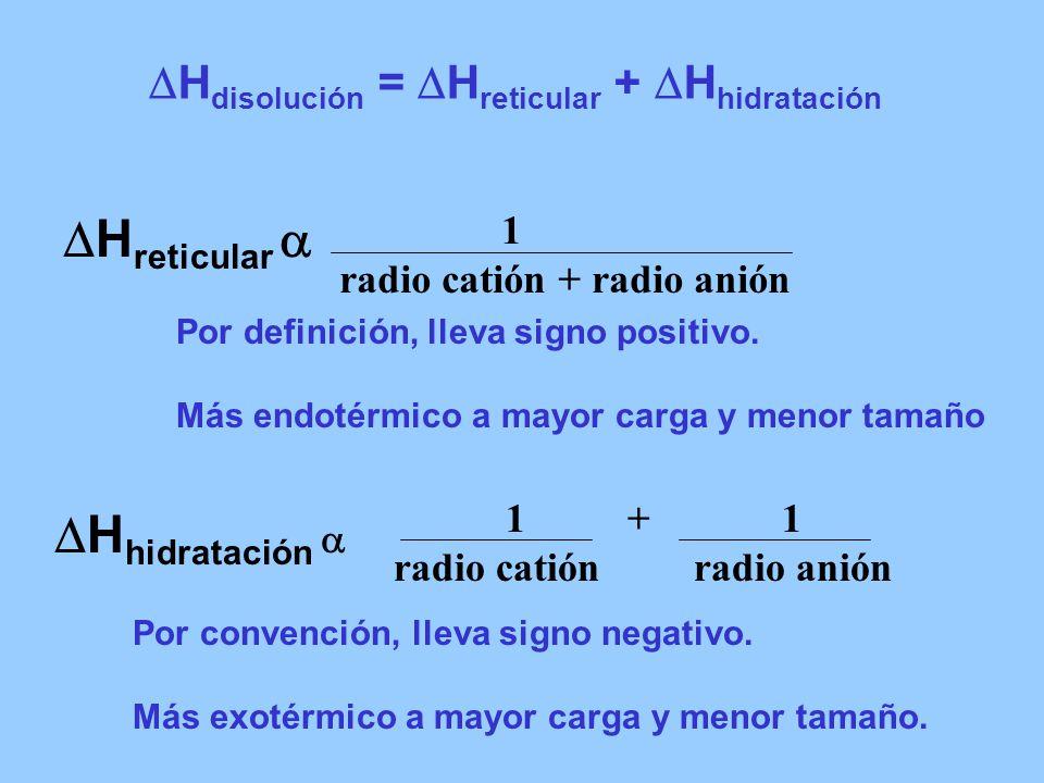 H disolución = H reticular + H hidratación H reticular Por definición, lleva signo positivo. Más endotérmico a mayor carga y menor tamaño H hidratació