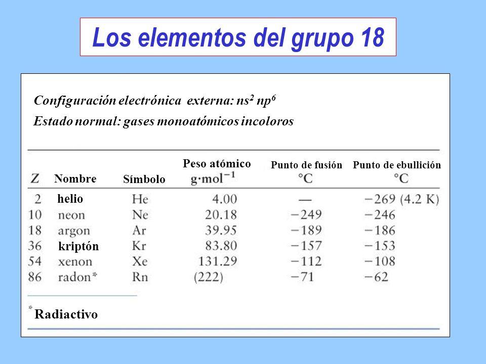 Nombre Símbolo Peso atómico Punto de fusión Punto de ebullición helio kriptón Configuración electrónica externa: ns 2 np 6 Estado normal: gases monoat