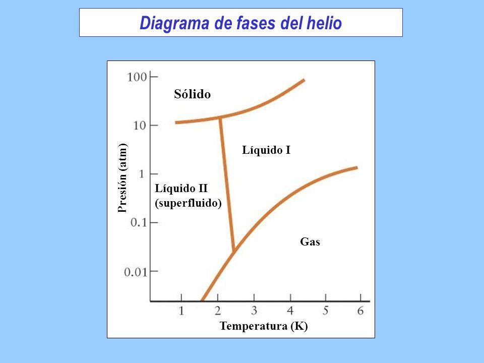 Sólido Líquido II (superfluido) Líquido I Gas Temperatura (K) Presión (atm) Diagrama de fases del helio