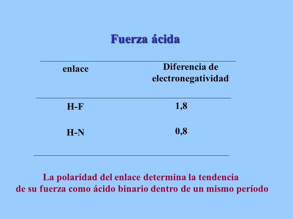 0,8 H-N 1,8 H-F Diferencia de electronegatividad enlace Fuerza ácida La polaridad del enlace determina la tendencia de su fuerza como ácido binario de