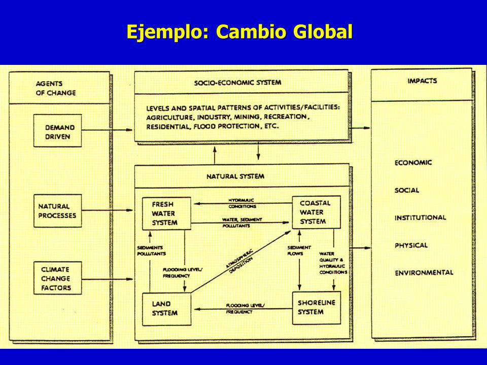 Ejemplo: Cambio Global
