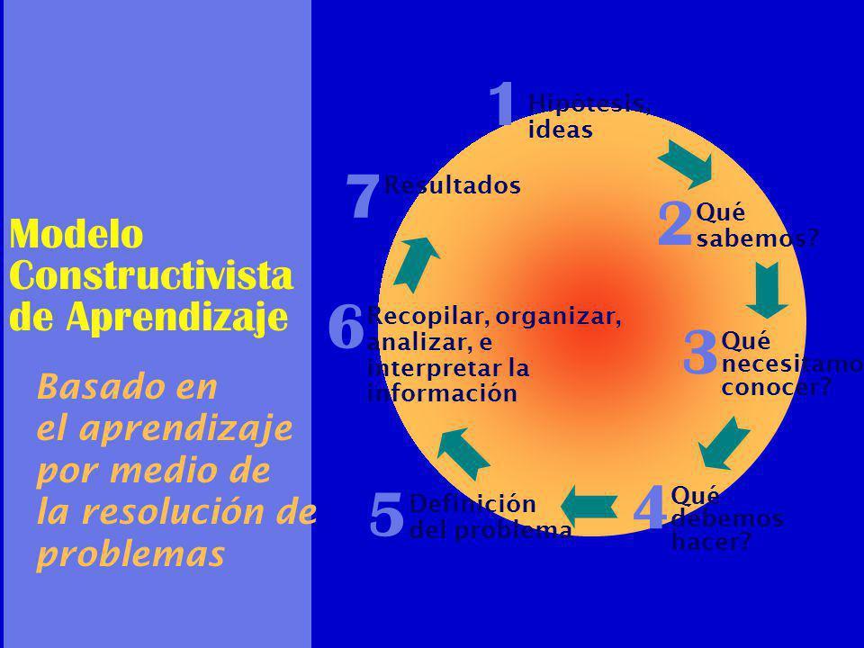 Modelo Constructivista de Aprendizaje Basado en el aprendizaje por medio de la resolución de problemas Hipótesis, ideas 1 Qué necesitamos conocer.
