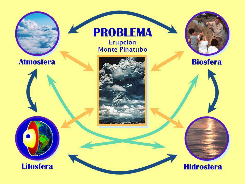 Atmosfera PROBLEMA Biosfera Litosfera Hidrosfera Erupción Monte Pinatubo