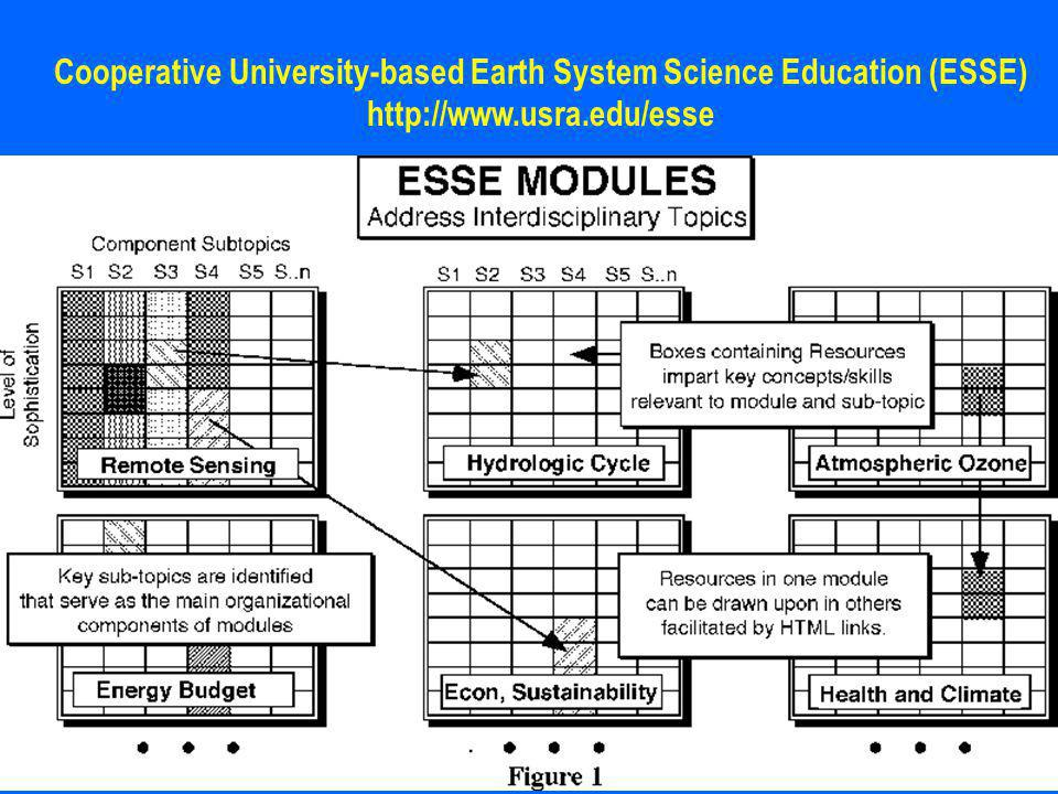 Cooperative University-based Earth System Science Education (ESSE) http://www.usra.edu/esse