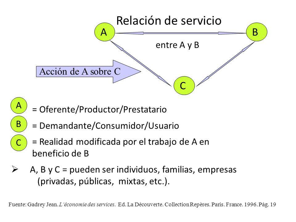 C AB C Acción de A sobre C Relación de servicio entre A y B A, B y C = pueden ser individuos, familias, empresas (privadas, públicas, mixtas, etc.). B