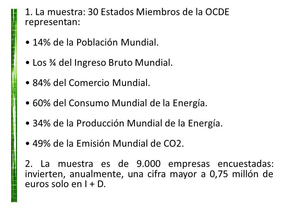 Características del Espacio Tecnológico Mundial 1. La muestra: 30 Estados Miembros de la OCDE representan: 14% de la Población Mundial. Los ¾ del Ingr
